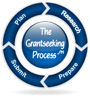 Grantseeking.process