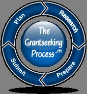 Grantseeking.process